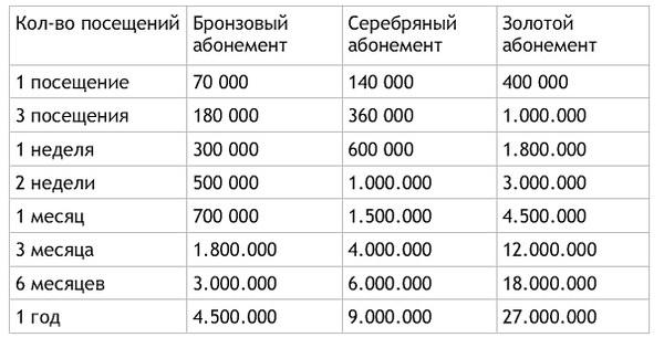 Цены на тренажерный зал в Нячанге