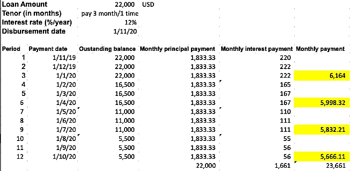 Точный расчет кредита на покупку квартиры в Нячанге во Вьетнаме